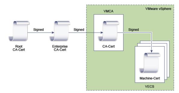 VMCA4
