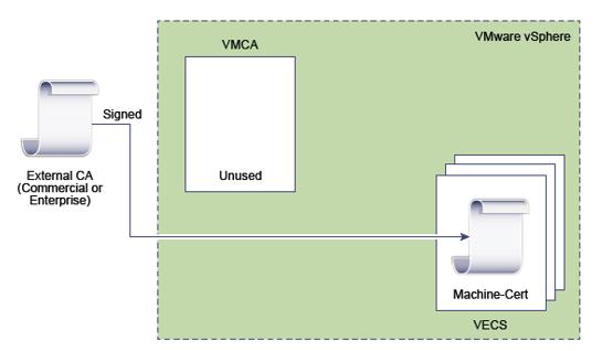 VMCA5